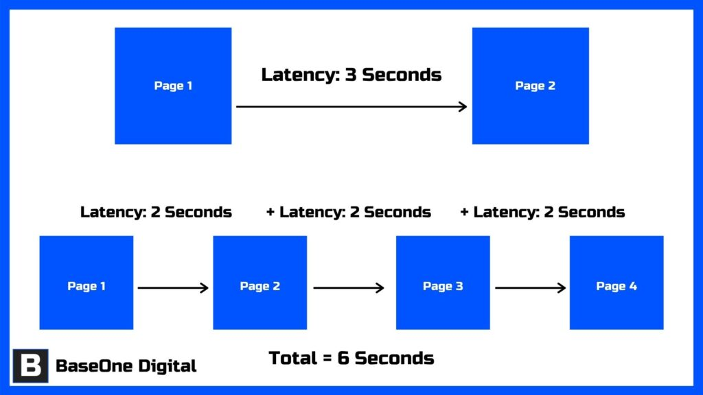 Pagination SEO - Page Load Time